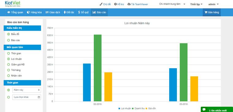 Báo cáo lợi nhuận của phần mềm KiotViet