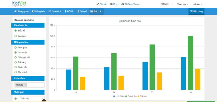 Hệ thống báo cáo trực quan, chi tiết của phần mềm KiotViet