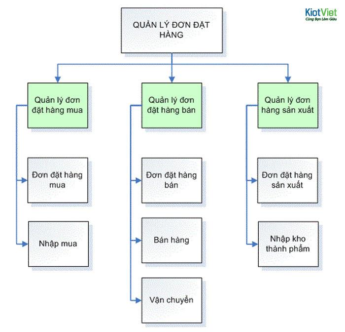 Quy trình quản lý đơn hàng sản xuất