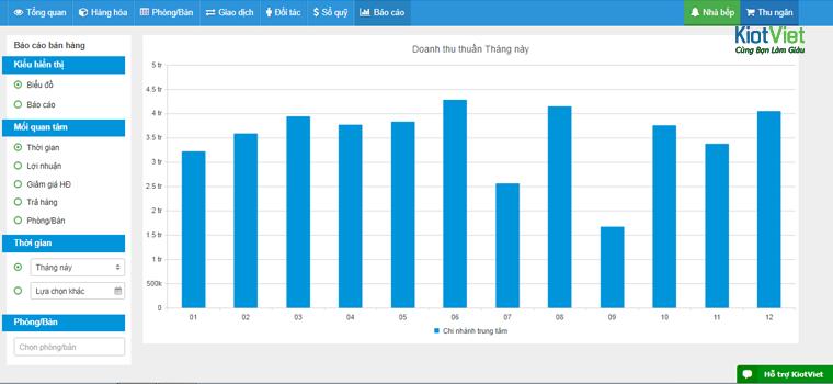 KiotViet hiển thị báo cáo dưới dạng biểu biểu đồ dễ hiểu